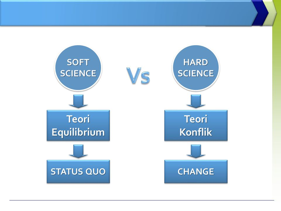 SOFT SCIENCE Teori Equilibrium STATUS QUO HARD Konflik CHANGE Vs