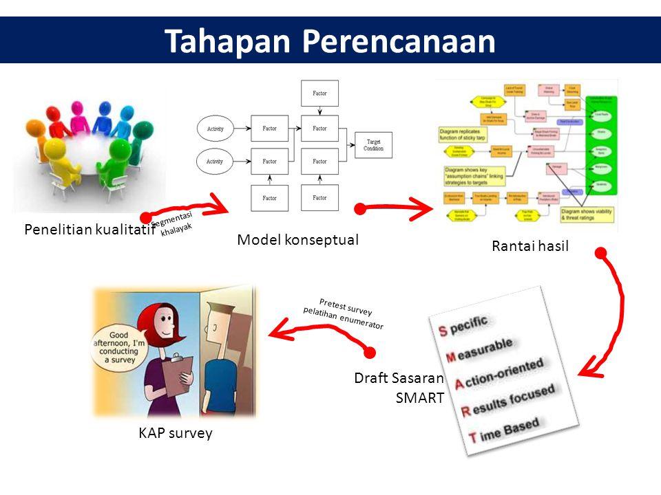 Tahapan Perencanaan Penelitian kualitatif Model konseptual