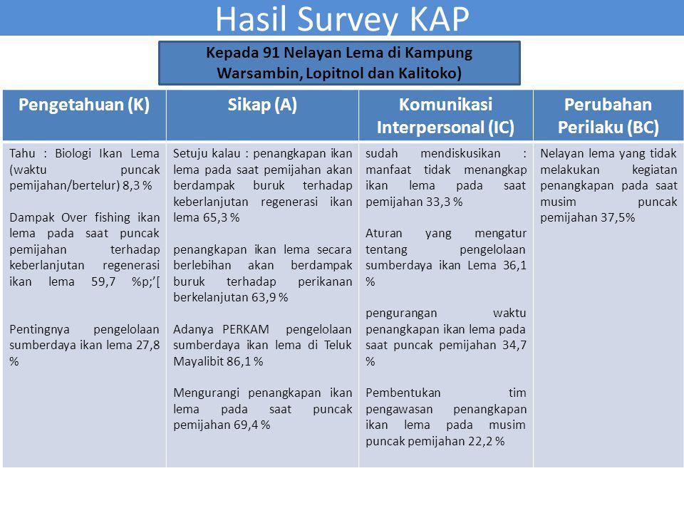 Hasil Survey KAP Pengetahuan (K) Sikap (A)