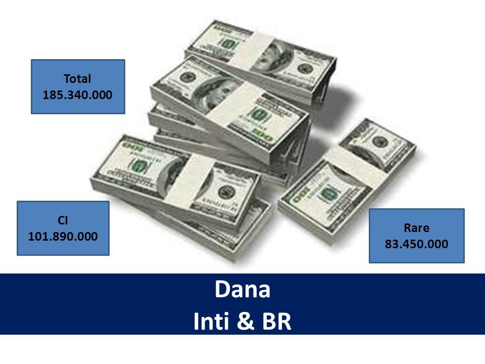 Total 185.340.000 CI 101.890.000 Rare 83.450.000 Dana Inti & BR