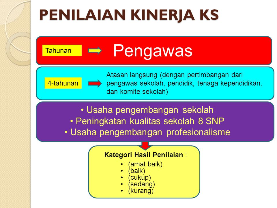 Pengawas PENILAIAN KINERJA KS Usaha pengembangan sekolah