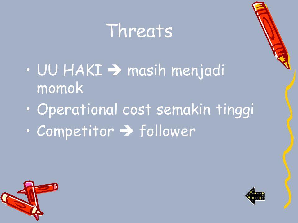 Threats UU HAKI  masih menjadi momok Operational cost semakin tinggi