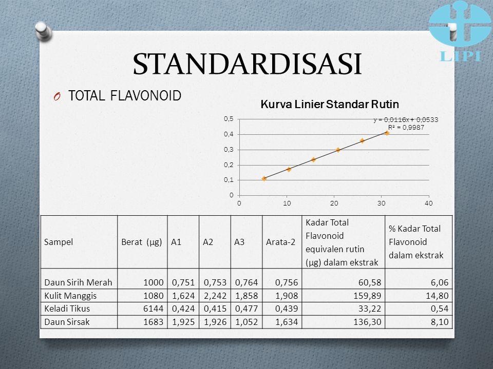 STANDARDISASI TOTAL FLAVONOID Sampel Berat (µg) A1 A2 A3 Arata-2