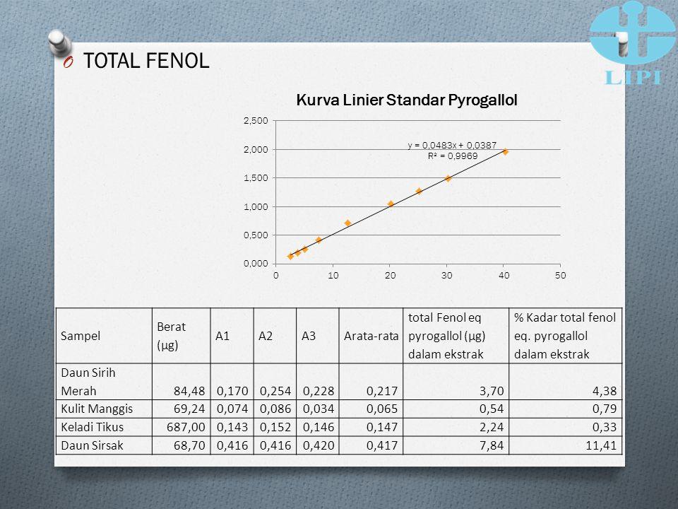 TOTAL FENOL Sampel Berat (μg) A1 A2 A3 Arata-rata