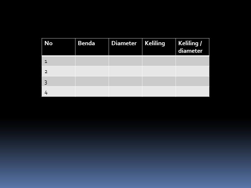 No Benda Diameter Keliling Keliling / diameter 1 2 3 4