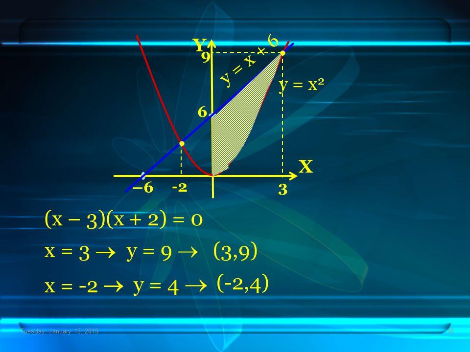 (x – 3)(x + 2) = 0 x = 3  y = 9  (3,9)  y = 4  (-2,4) x = -2 Y