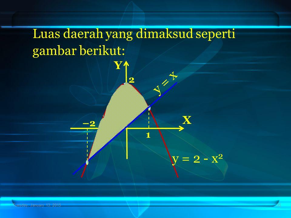 Luas daerah yang dimaksud seperti gambar berikut: