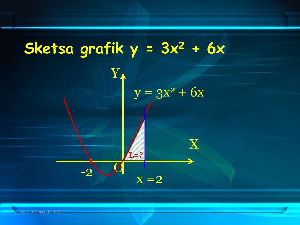 Sketsa grafik y = 3x2 + 6x Y y = 3x2 + 6x X O -2 x =2 L=