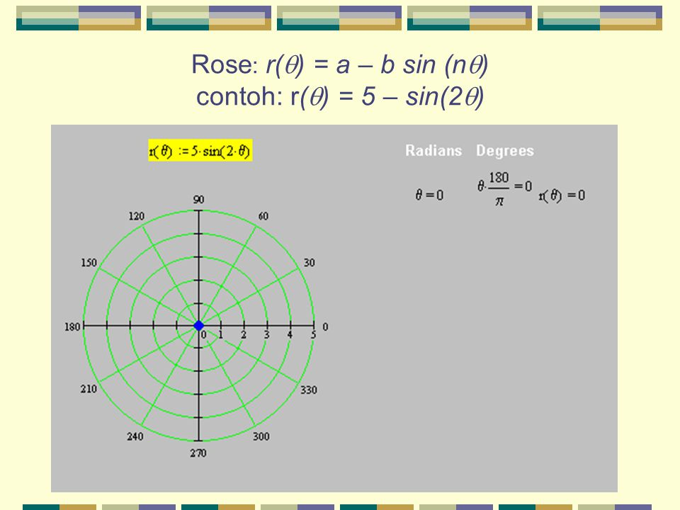 Rose: r() = a – b sin (n) contoh: r() = 5 – sin(2)