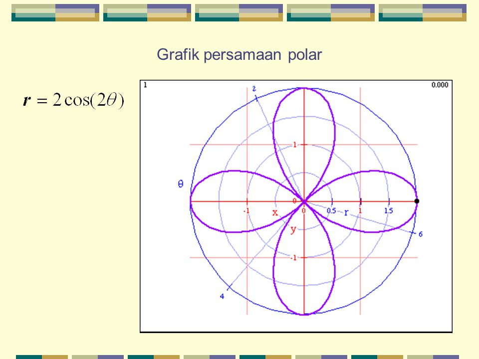 Grafik persamaan polar