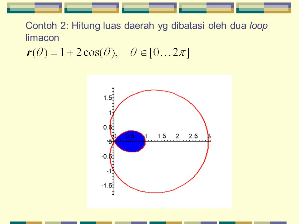 Contoh 2: Hitung luas daerah yg dibatasi oleh dua loop limacon