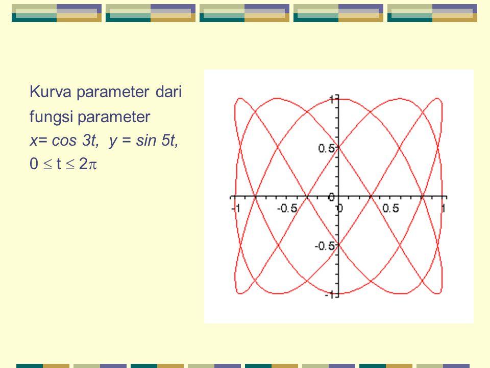 Kurva parameter dari fungsi parameter x= cos 3t, y = sin 5t, 0  t  2