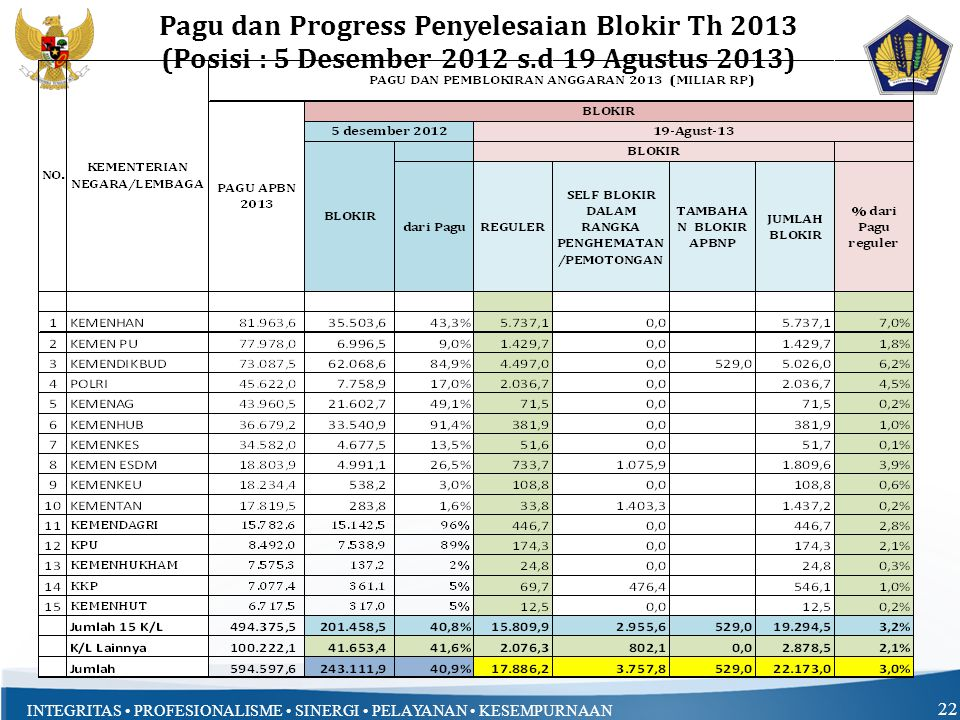 Pagu dan Progress Penyelesaian Blokir Th 2013