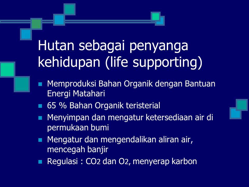 Hutan sebagai penyanga kehidupan (life supporting)