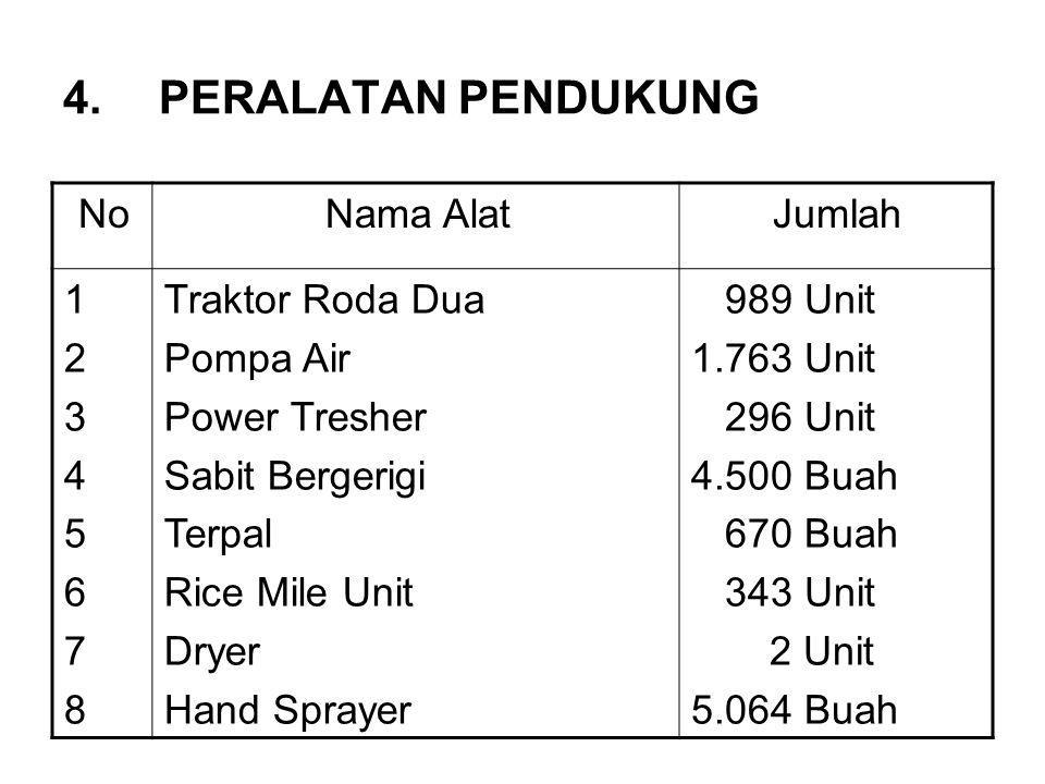 PERALATAN PENDUKUNG Jumlah Nama Alat No 989 Unit 1.763 Unit 296 Unit