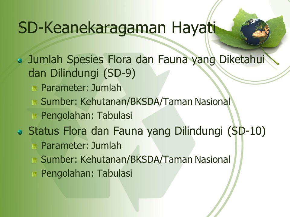 SD-Keanekaragaman Hayati