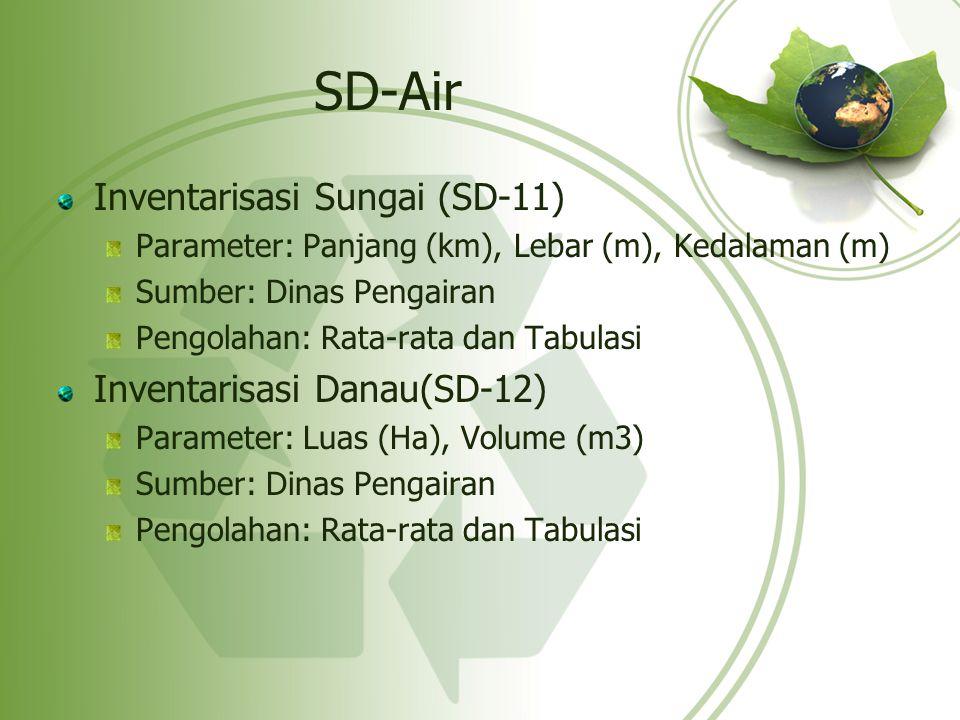 SD-Air Inventarisasi Sungai (SD-11) Inventarisasi Danau(SD-12)