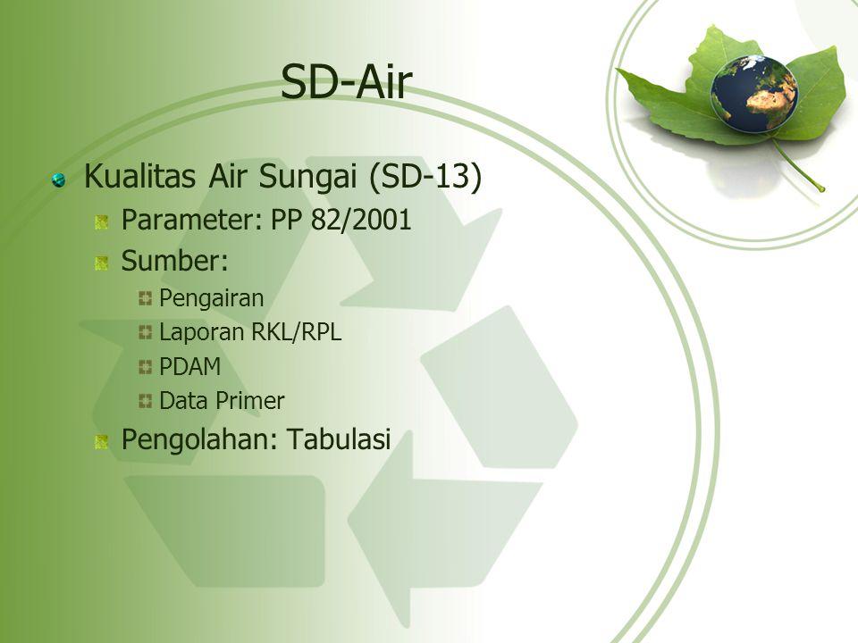 SD-Air Kualitas Air Sungai (SD-13) Parameter: PP 82/2001 Sumber: