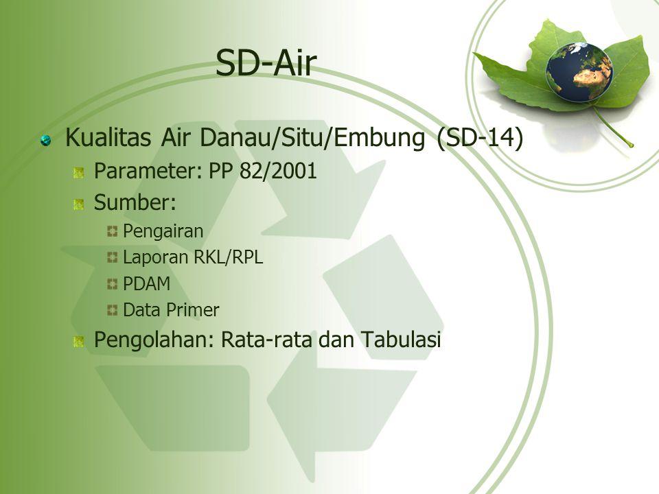 SD-Air Kualitas Air Danau/Situ/Embung (SD-14) Parameter: PP 82/2001