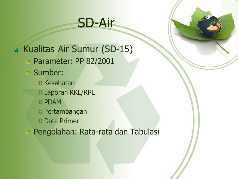SD-Air Kualitas Air Sumur (SD-15) Parameter: PP 82/2001 Sumber: