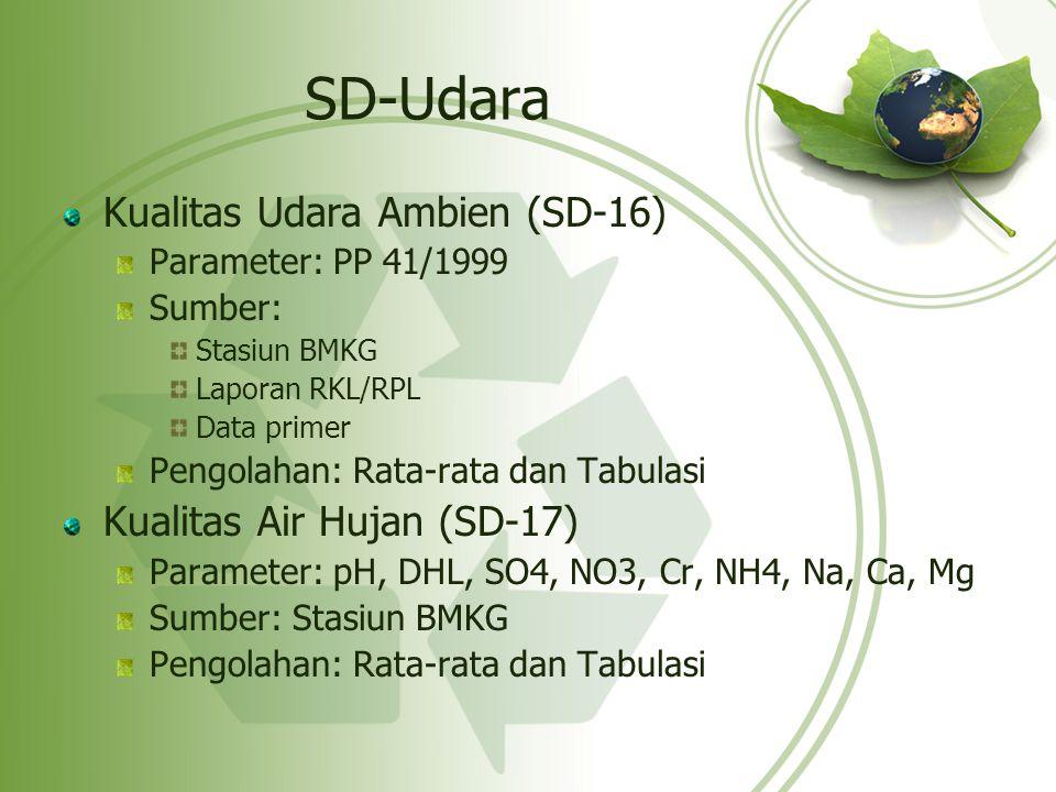 SD-Udara Kualitas Udara Ambien (SD-16) Kualitas Air Hujan (SD-17)