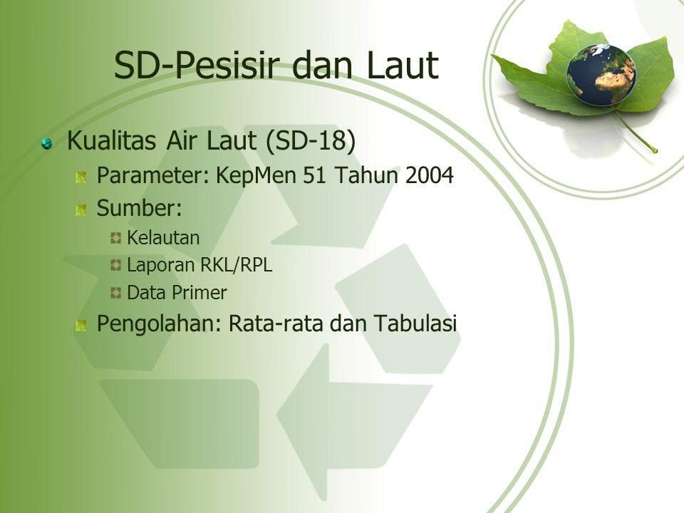 SD-Pesisir dan Laut Kualitas Air Laut (SD-18)