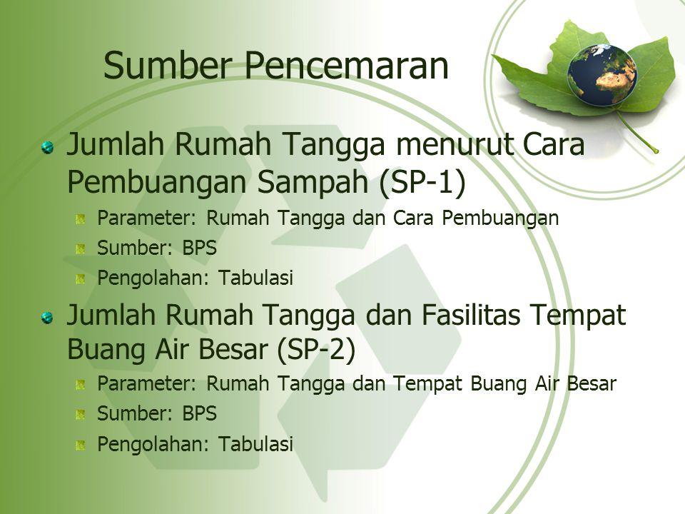 Sumber Pencemaran Jumlah Rumah Tangga menurut Cara Pembuangan Sampah (SP-1) Parameter: Rumah Tangga dan Cara Pembuangan.