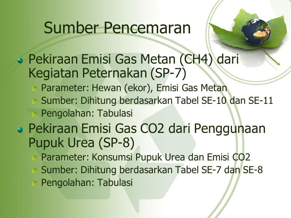 Sumber Pencemaran Pekiraan Emisi Gas Metan (CH4) dari Kegiatan Peternakan (SP-7) Parameter: Hewan (ekor), Emisi Gas Metan.