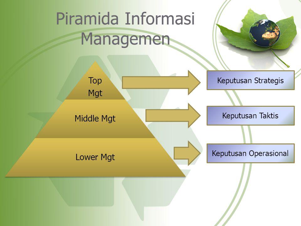 Piramida Informasi Managemen