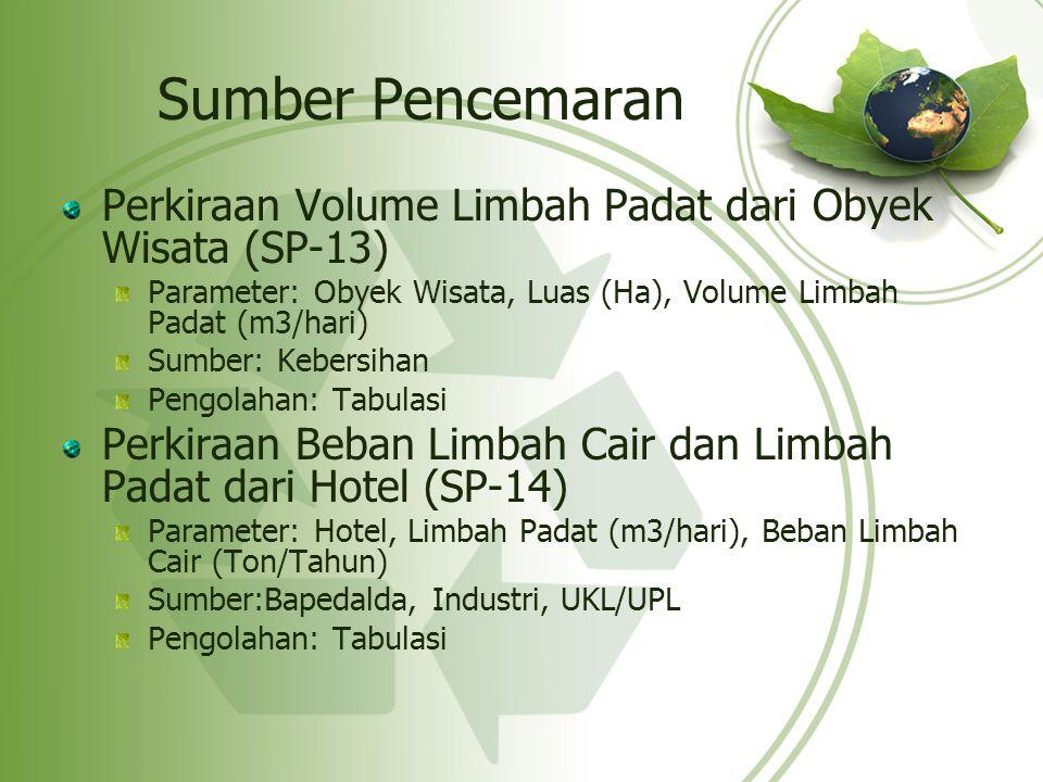 Sumber Pencemaran Perkiraan Volume Limbah Padat dari Obyek Wisata (SP-13) Parameter: Obyek Wisata, Luas (Ha), Volume Limbah Padat (m3/hari)