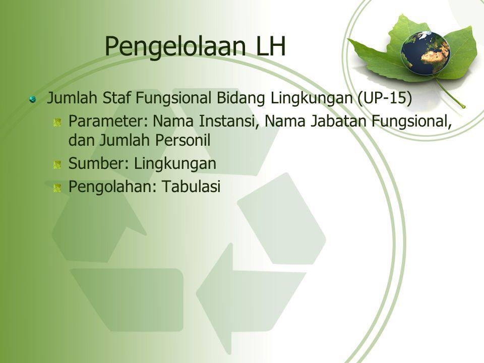 Pengelolaan LH Jumlah Staf Fungsional Bidang Lingkungan (UP-15)
