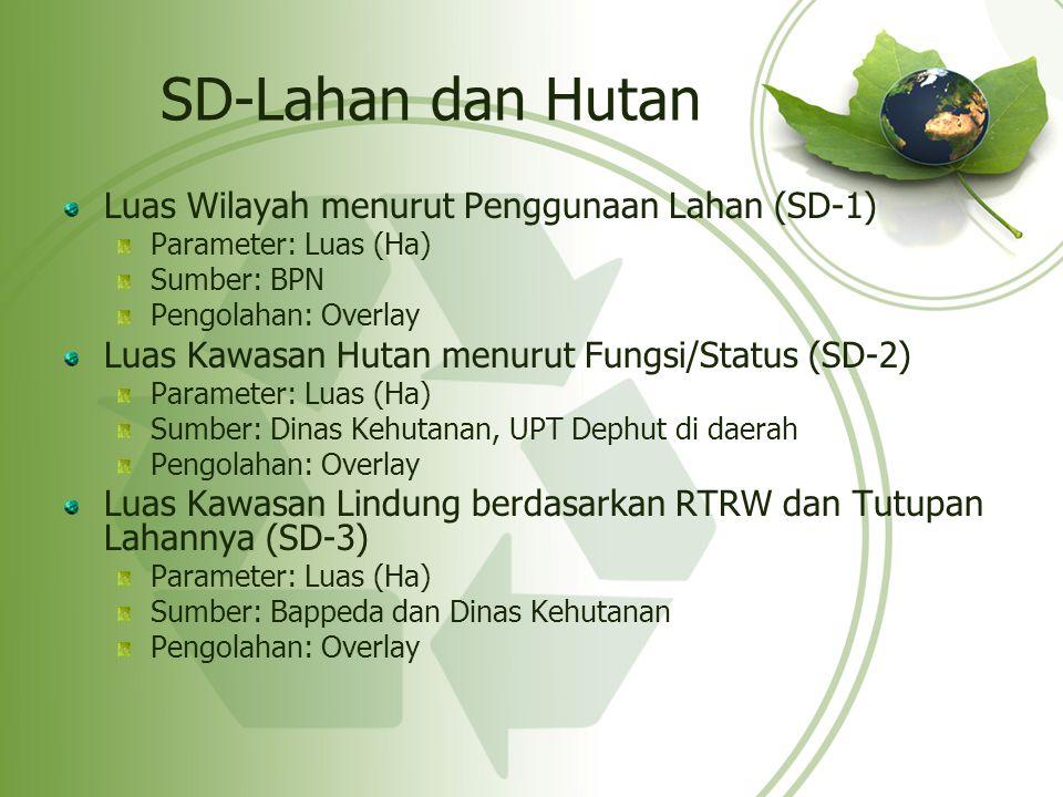 SD-Lahan dan Hutan Luas Wilayah menurut Penggunaan Lahan (SD-1)