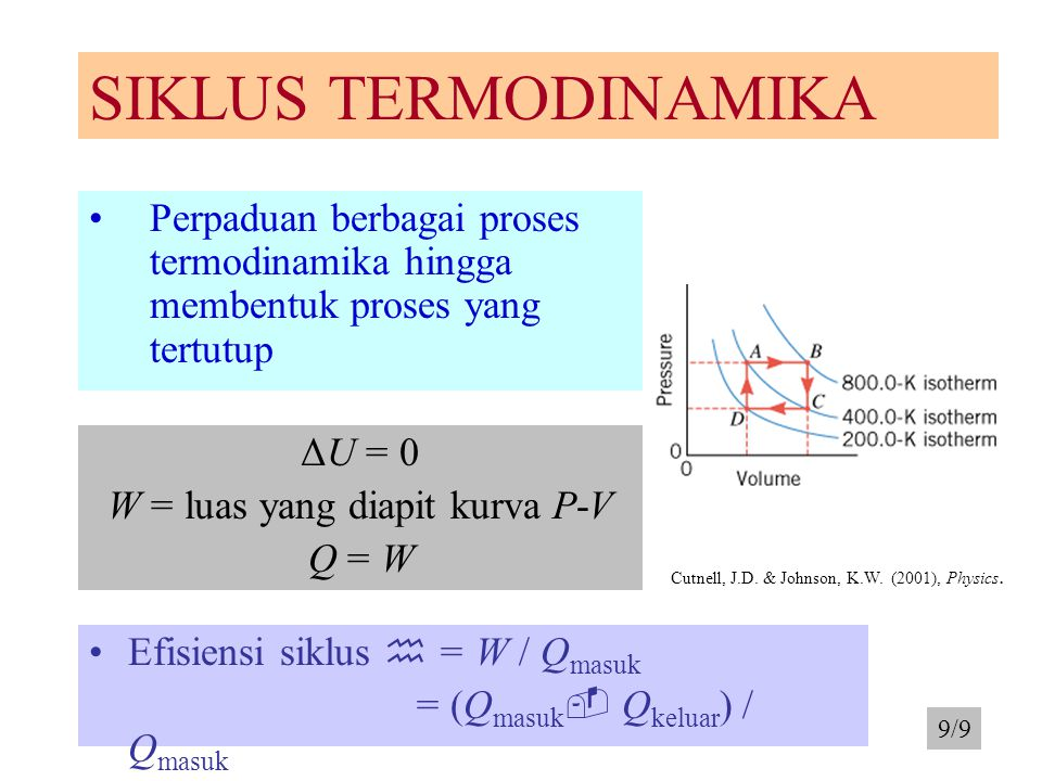 W = luas yang diapit kurva P-V