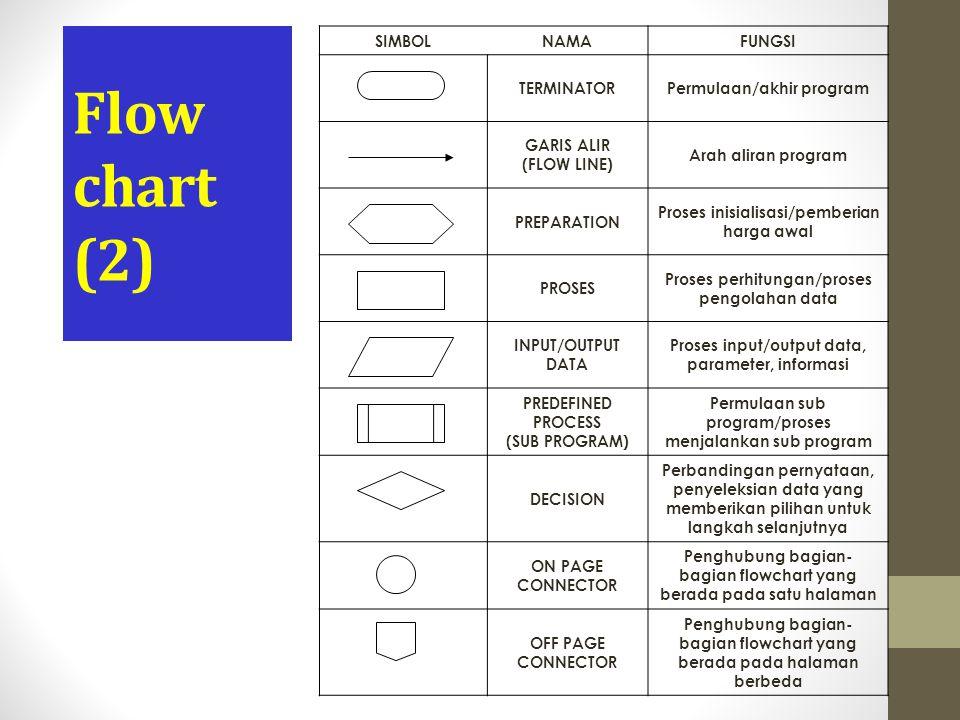 Flow chart (2) SIMBOL NAMA FUNGSI TERMINATOR Permulaan/akhir program