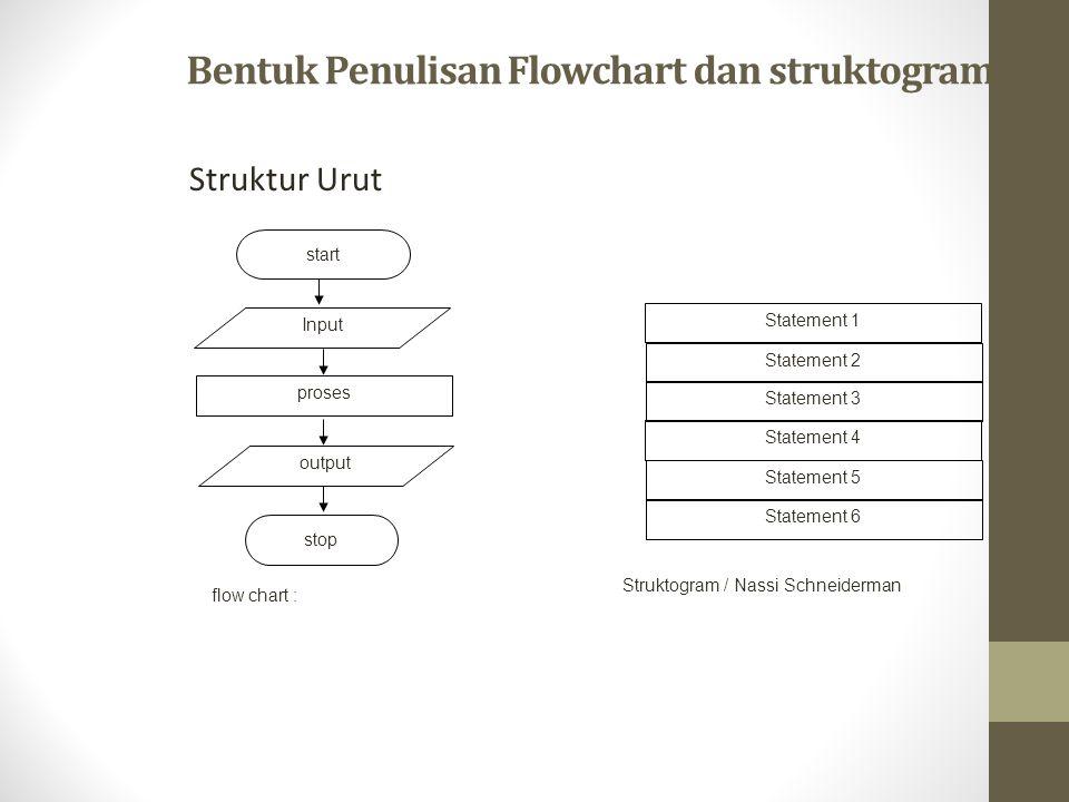 Bentuk Penulisan Flowchart dan struktogram