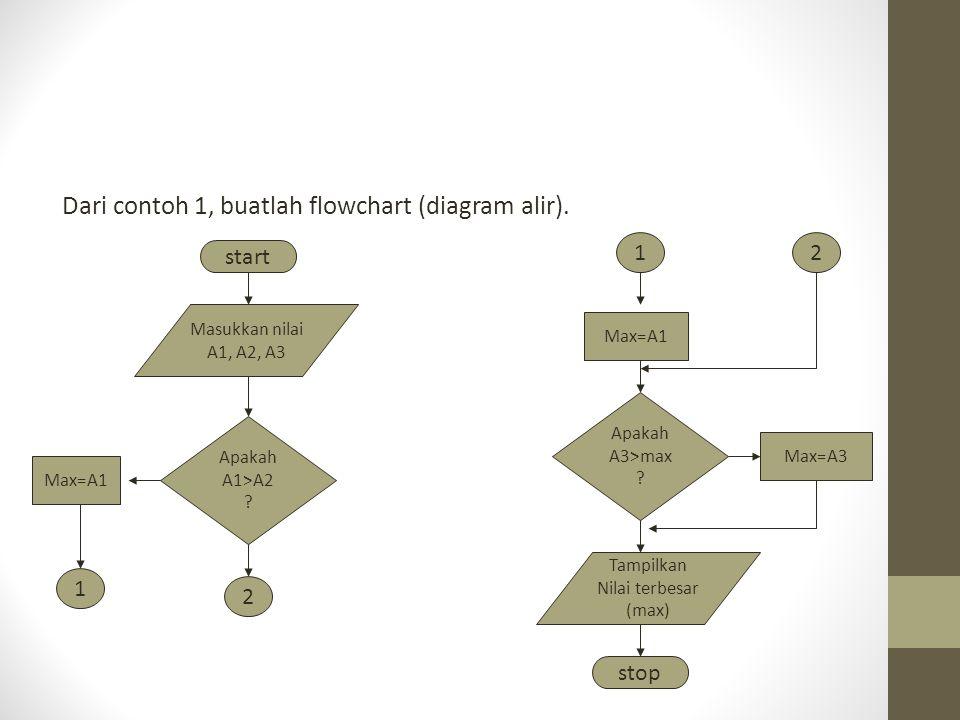 Dari contoh 1, buatlah flowchart (diagram alir).
