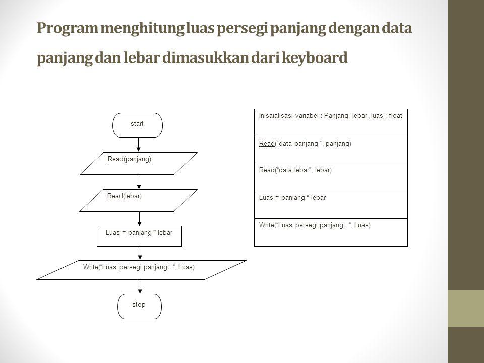 Program menghitung luas persegi panjang dengan data panjang dan lebar dimasukkan dari keyboard