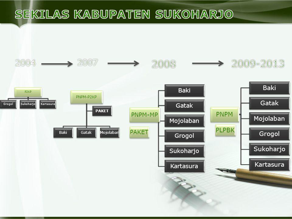 SEKILAS KABUPATEN SUKOHARJO