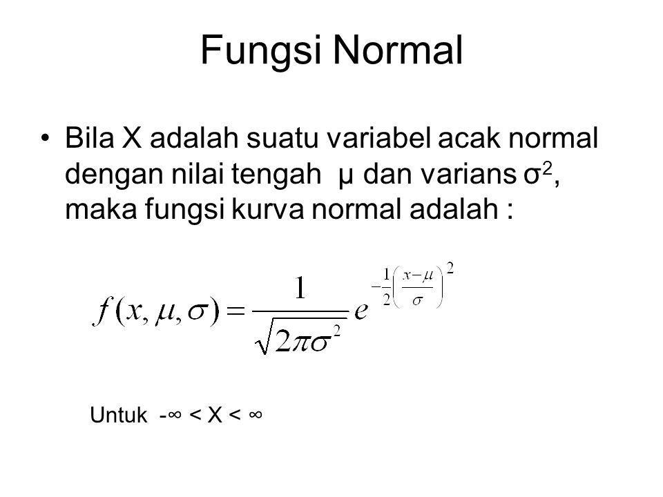 Fungsi Normal Bila X adalah suatu variabel acak normal dengan nilai tengah μ dan varians σ2, maka fungsi kurva normal adalah :