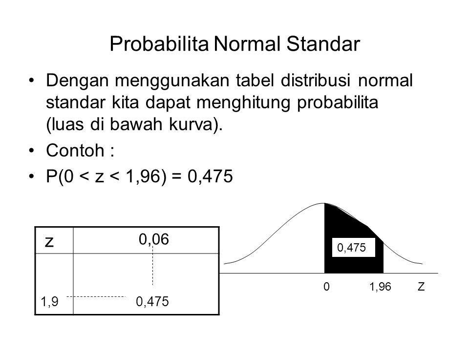 Probabilita Normal Standar