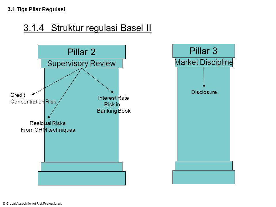 3.1.4 Struktur regulasi Basel II