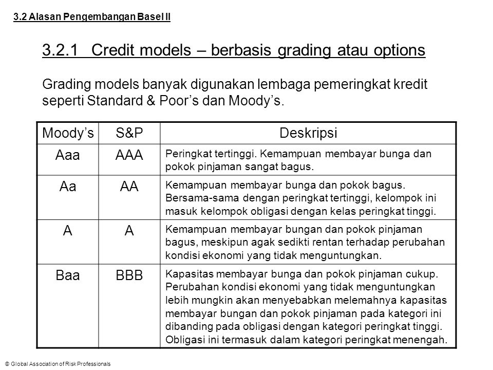 3.2.1 Credit models – berbasis grading atau options