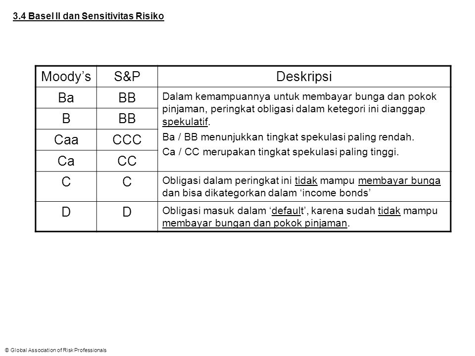 Moody's S&P Deskripsi Ba BB B Caa CCC Ca CC C D