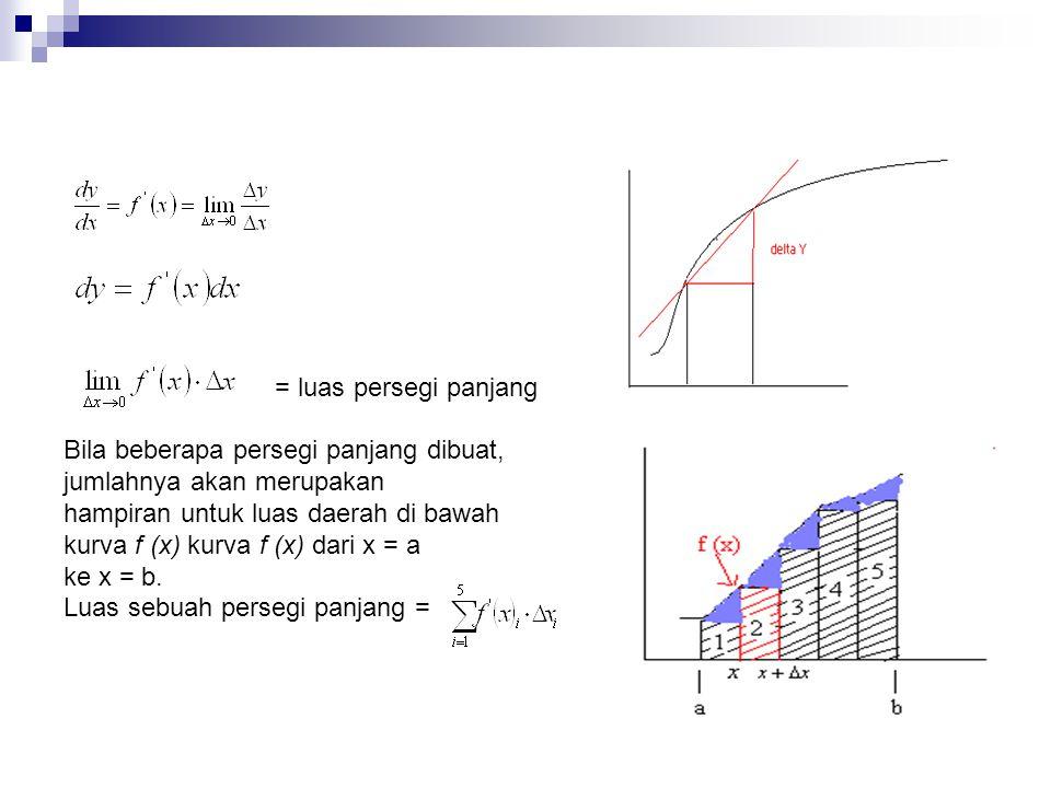 = luas persegi panjang Bila beberapa persegi panjang dibuat, jumlahnya akan merupakan. hampiran untuk luas daerah di bawah.