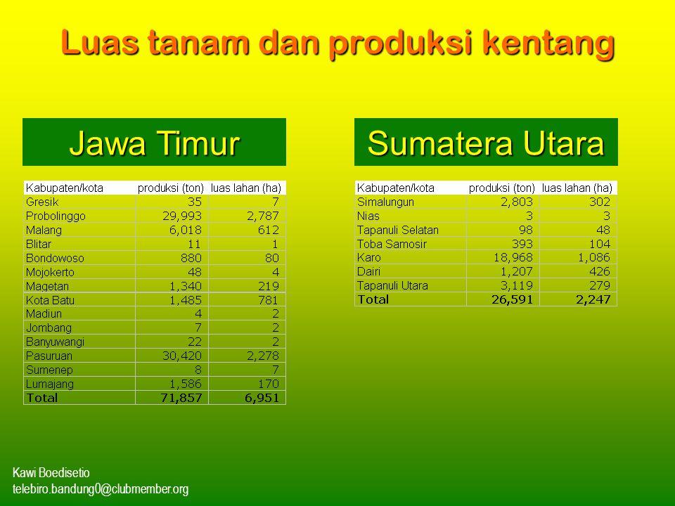 Luas tanam dan produksi kentang
