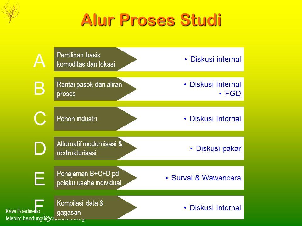 A B C D E F Alur Proses Studi Pemilihan basis komoditas dan lokasi