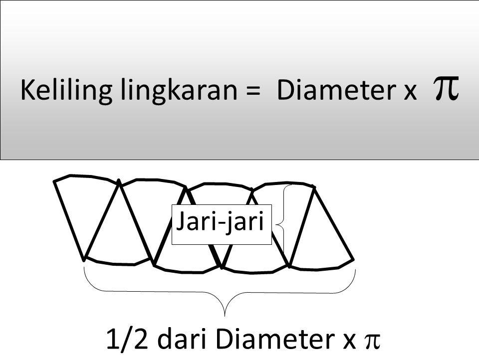 Keliling lingkaran = Diameter x 