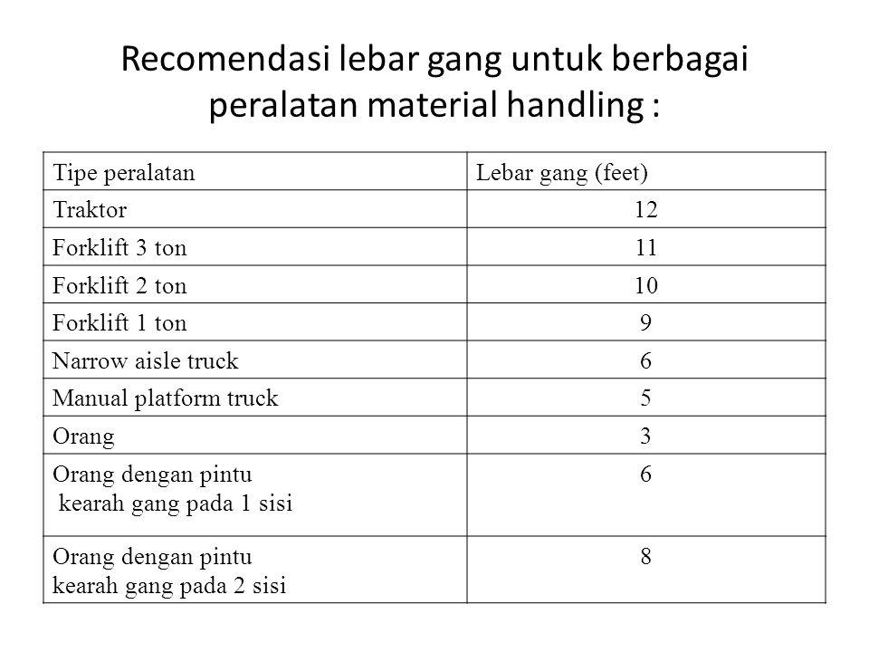 Recomendasi lebar gang untuk berbagai peralatan material handling :