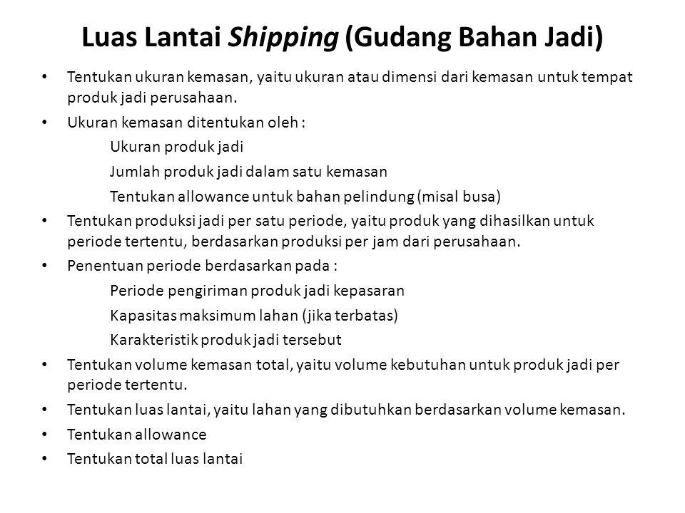 Luas Lantai Shipping (Gudang Bahan Jadi)