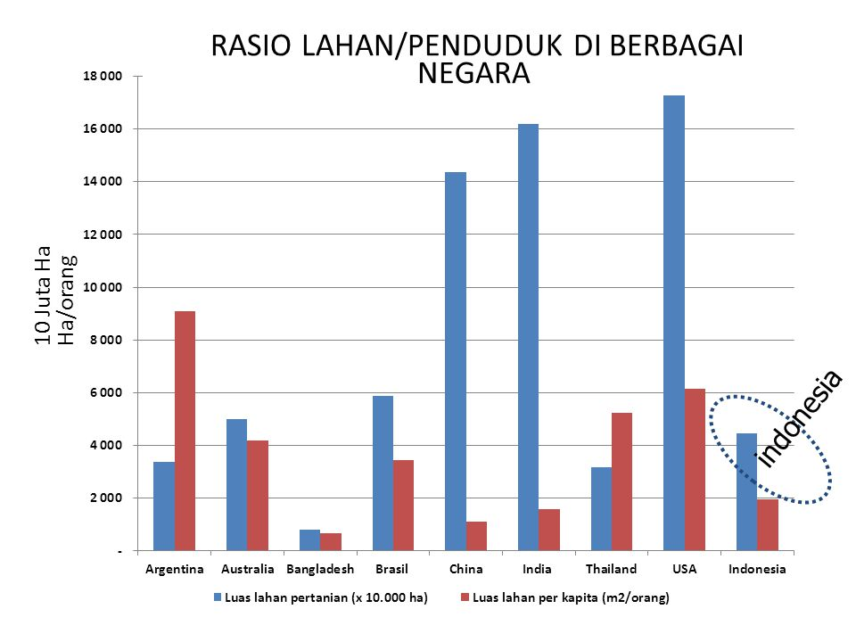RASIO LAHAN/PENDUDUK DI BERBAGAI NEGARA
